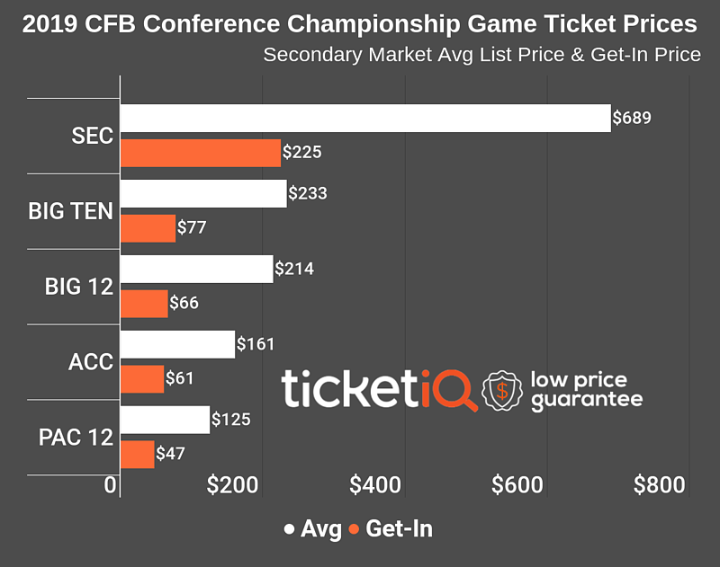 2019-conference-championship-games-3