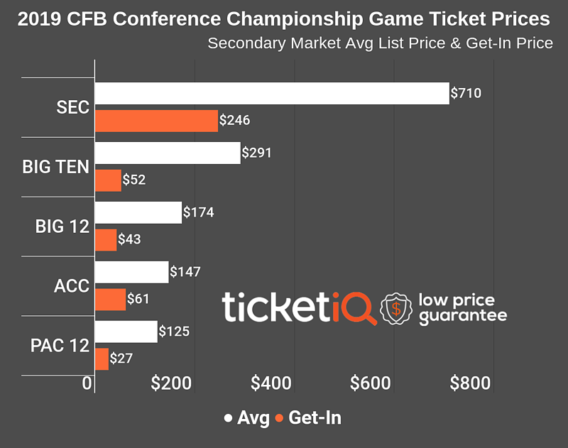 2019-conference-championship-games-4