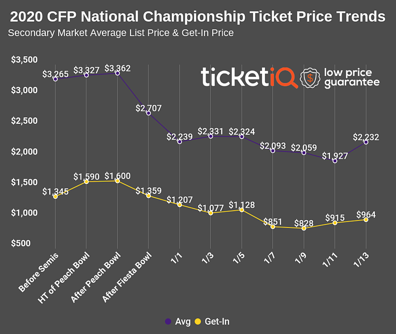 2020-college-football-national-championship-price-trend-9