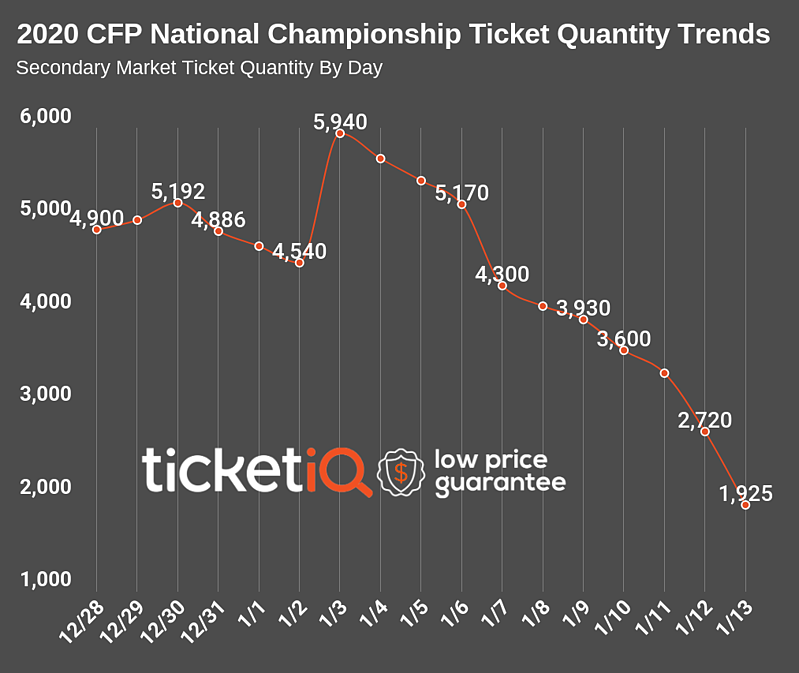 2020-college-football-national-championship-qty-trend-5