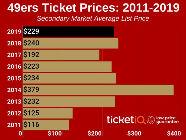 49ers-2012-2019-3