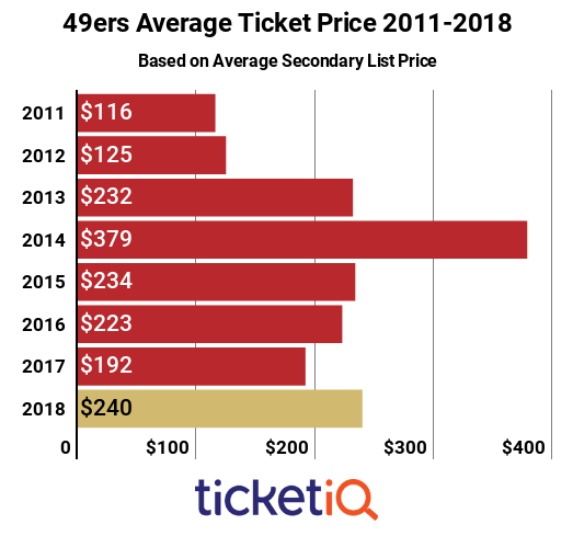 49ers Tickets 2011-2018