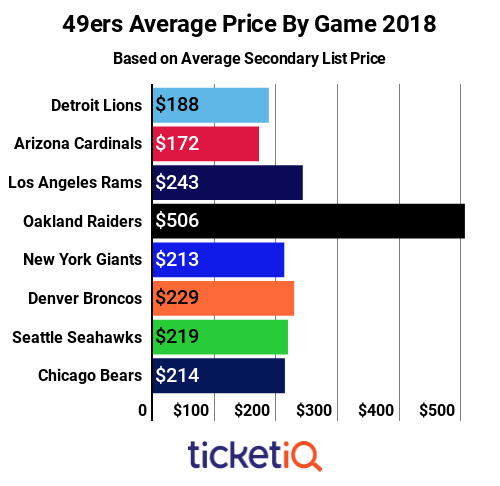 49ers-price-by-game