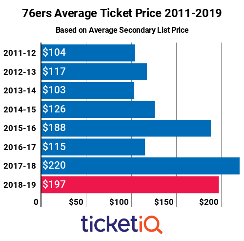 2011-2019 76ers Ticket Prices