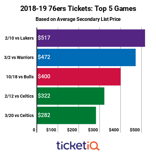 76ers-top-priced-games-2018-19