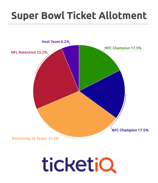 1-super-bowl-ticket-allotment
