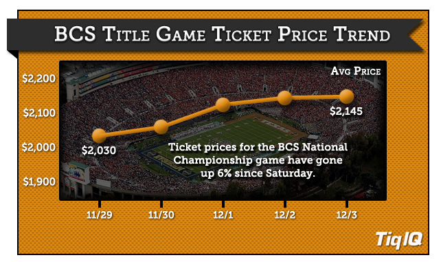 2014-BCS-Tickets-Trend