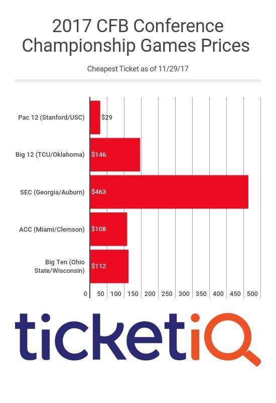 2017 SEC Championship Tickets