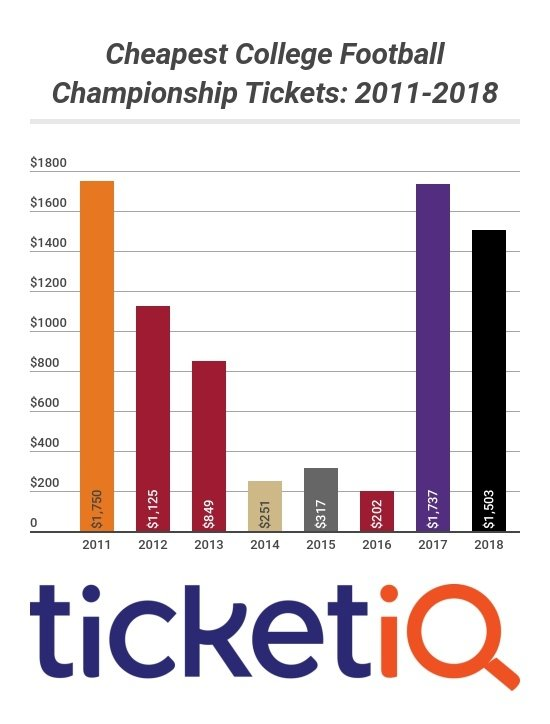 College Football National Championship Tickets and Prices