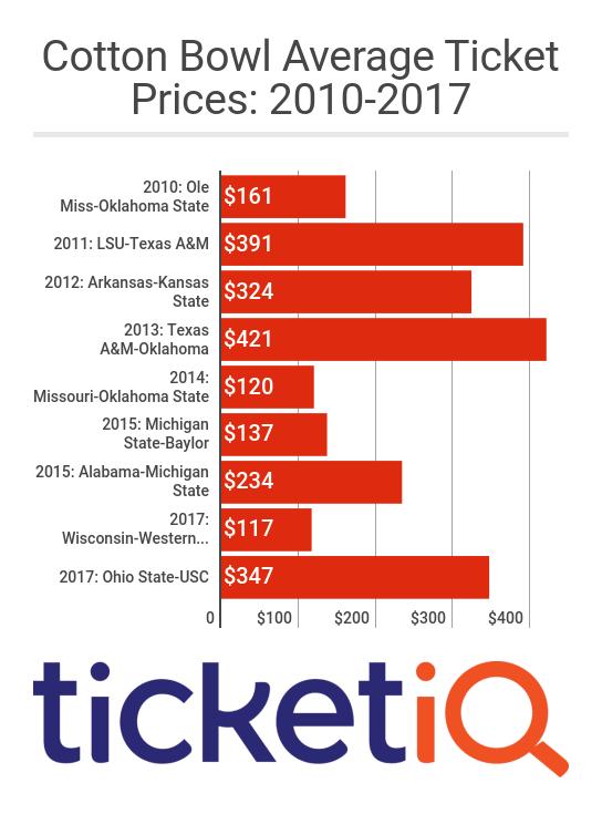 Cotton_Bowl_Average_Ticket_Prices_20102018