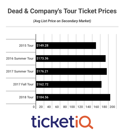 2018 Dead & Company Tour