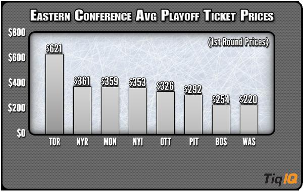 NHL Playoff Tickets