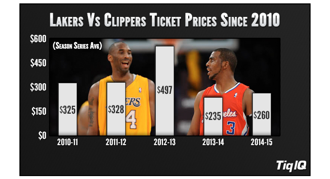 Lakers_Clippers_Prices