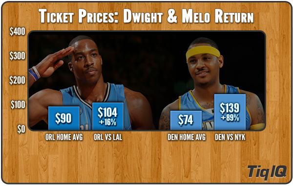 Nuggets tickets