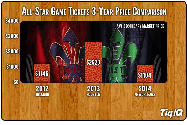 NBA-All-Star-Game