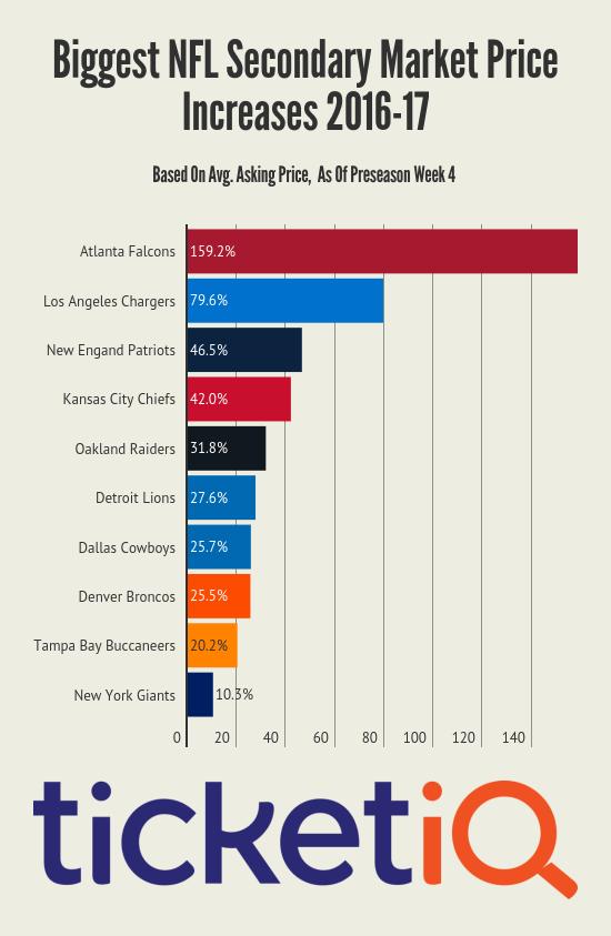 NFL_1617_Growth