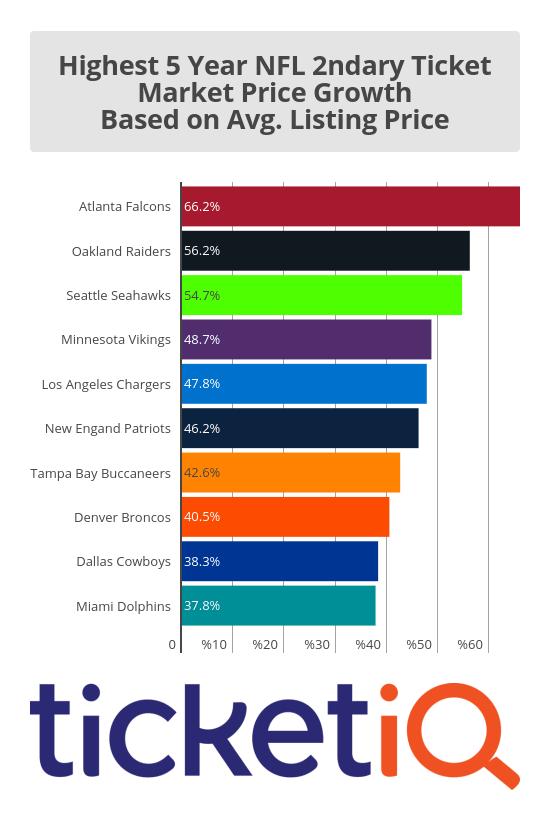 NFL_5_Year_Growth