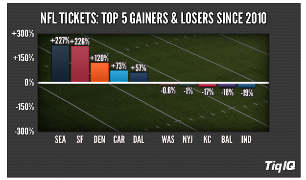 NFL_Gainers-Losers