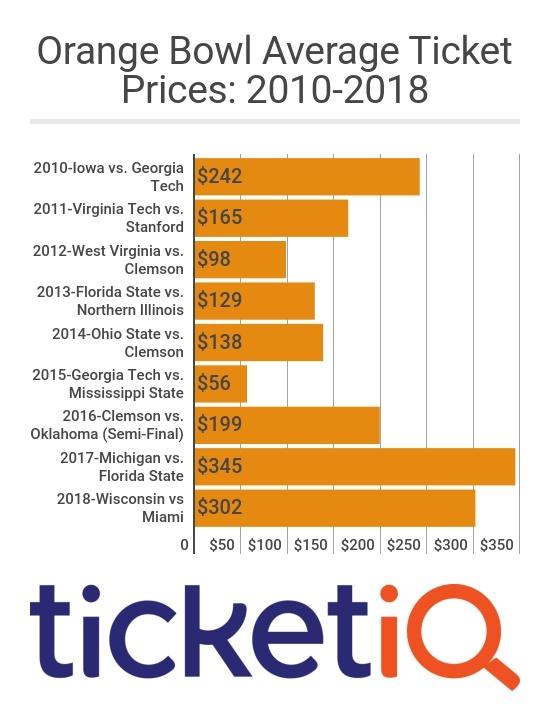 Orange_Bowl_Prices