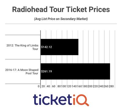 Radiohead Tour Ticket Prices