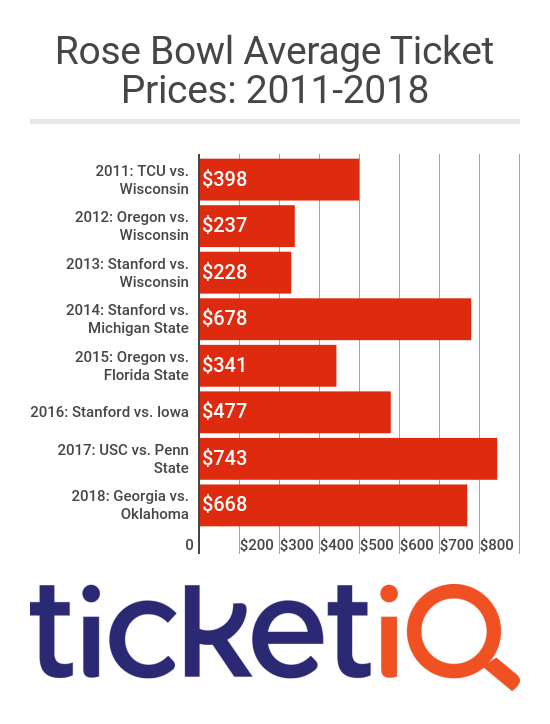 Rose_Bowl_Average_Ticket_Prices_20102018