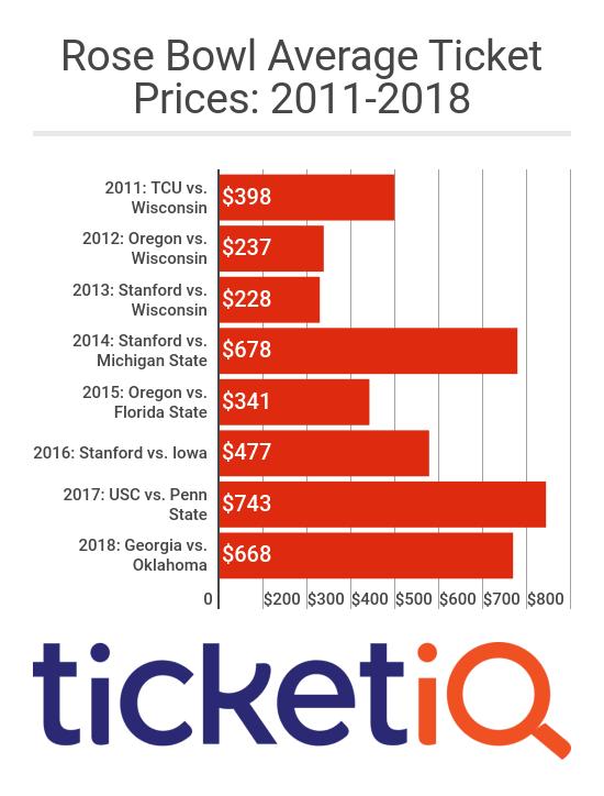 Rose_Bowl_Average_Ticket_Prices_20102018