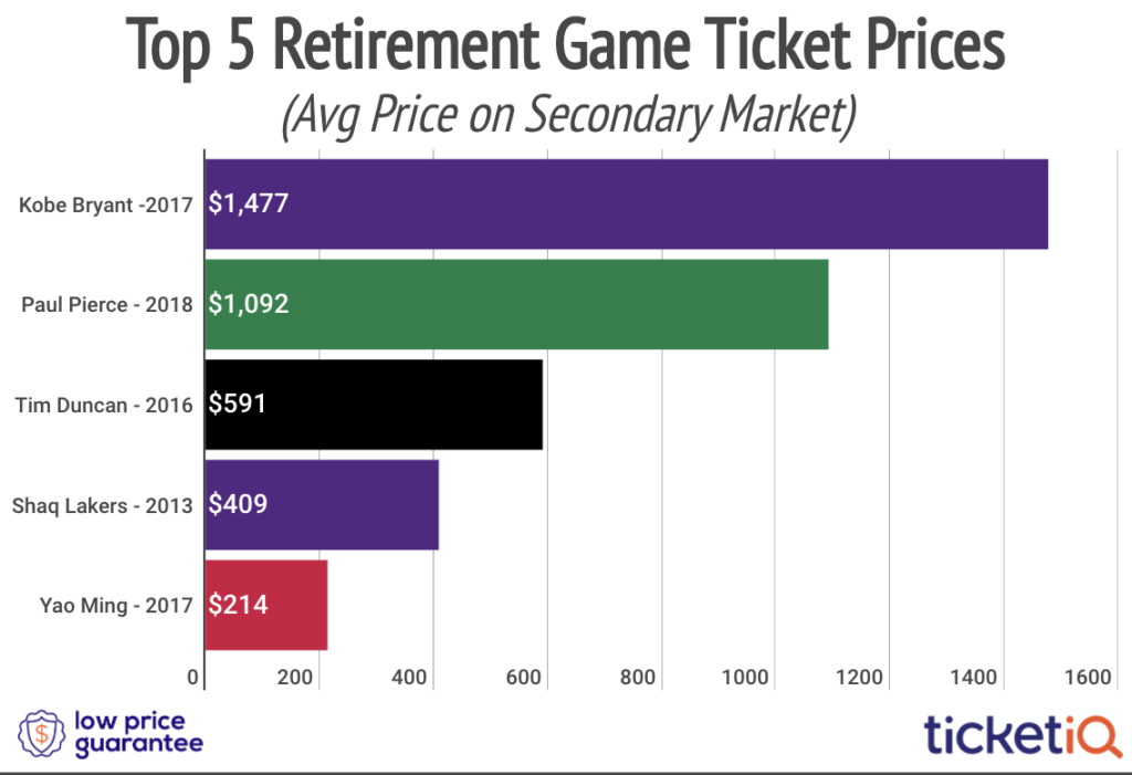 Paul Pierce Ticket Prices