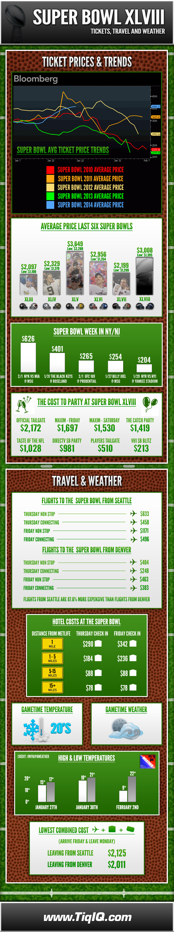 Super-Bowl-XLVIII-Infographic