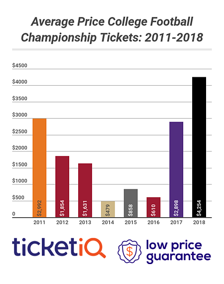 college Football national championship tickets