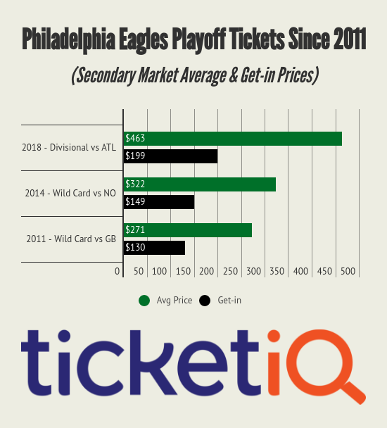 Eagles Playoff Tickets