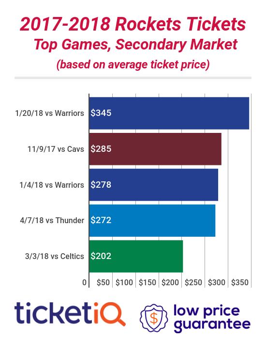 Rockets Tickets
