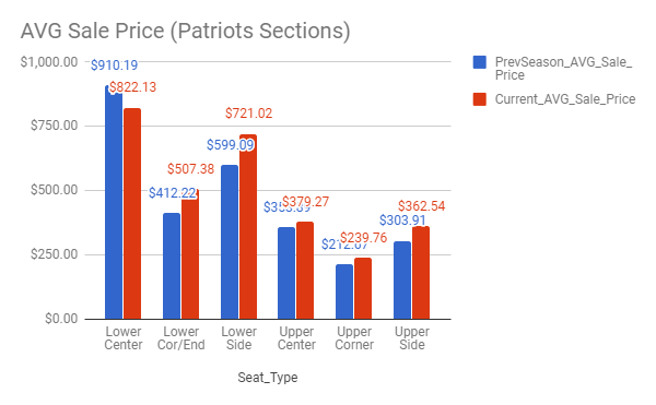Patriots Ticket Prices
