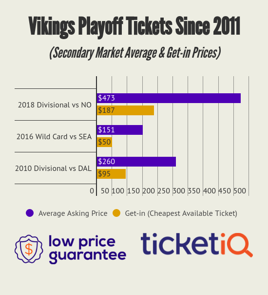 Vikings Playoff Tickets