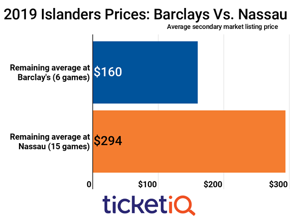 Islanders Tickets Prices