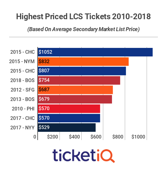 LCS Ticket Prices 2010-2018