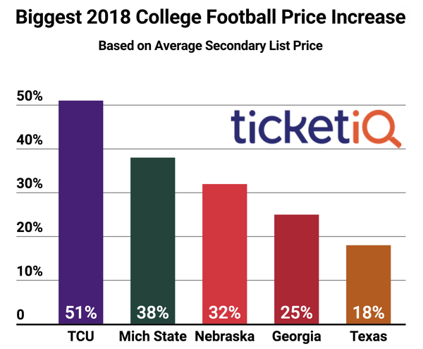 NCAA Football Ticket Price Increases
