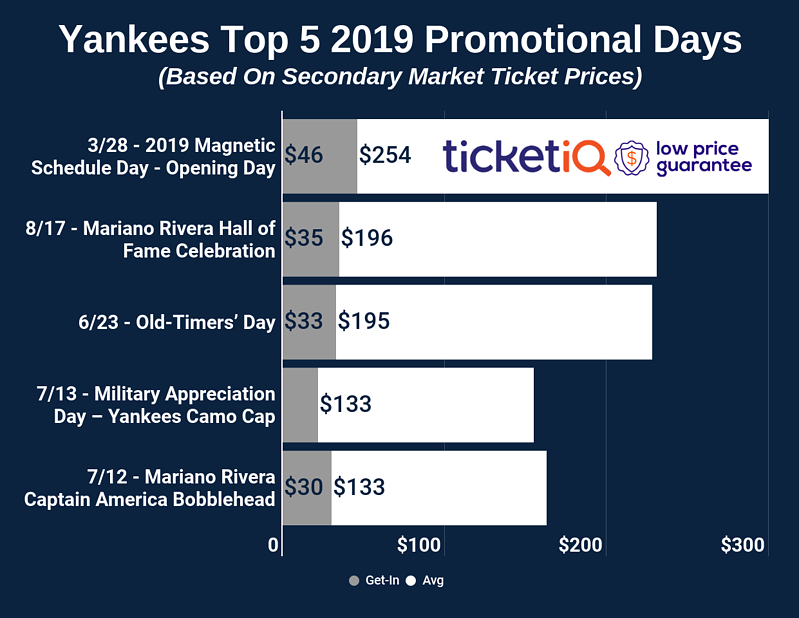 c28fb7f4b4d 2019 New York Yankees Promotional   Giveaway Schedule