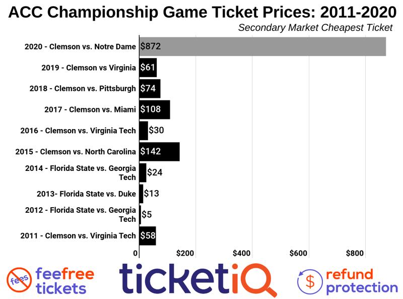 acc-championship-game-2011-2019