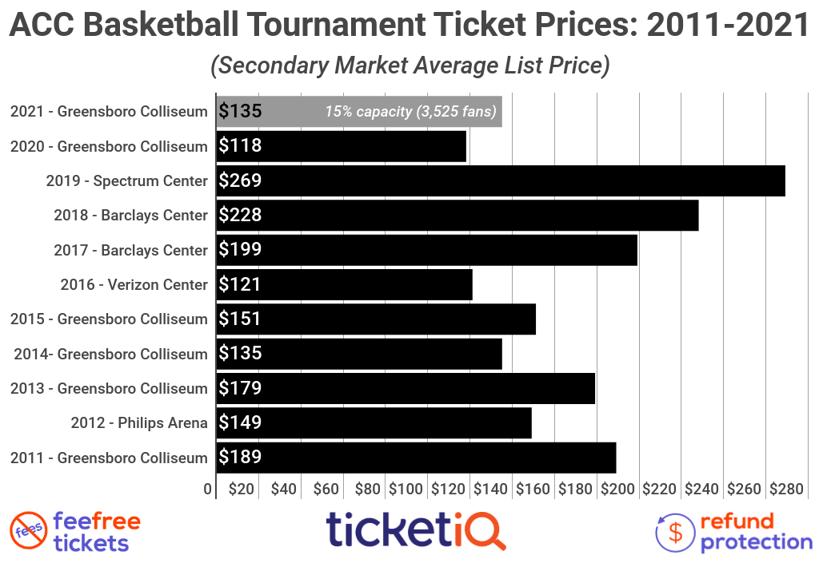 acc-tournament-tickets-2010-2020 (4)