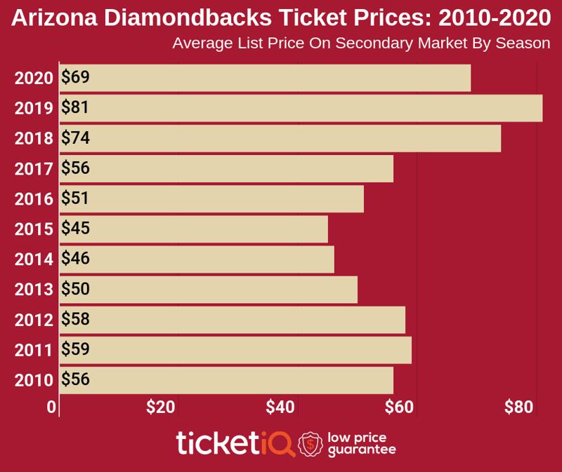 arizona-diamondbacks-2010-2020