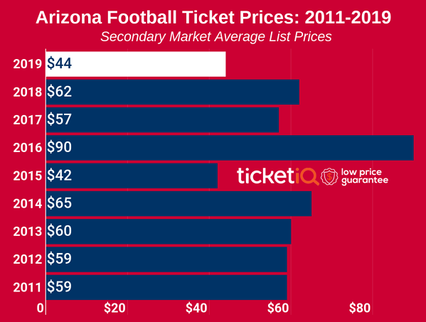 arizona-football