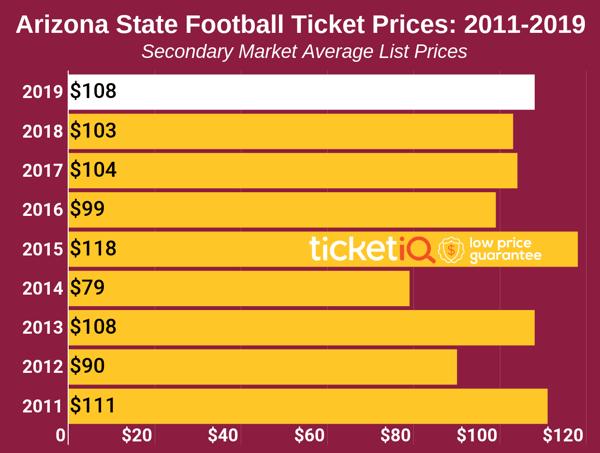 arizona-state-2019-tickets