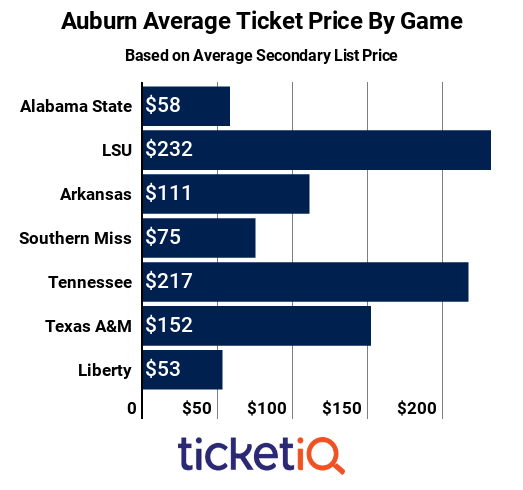 auburn-by-game-2018
