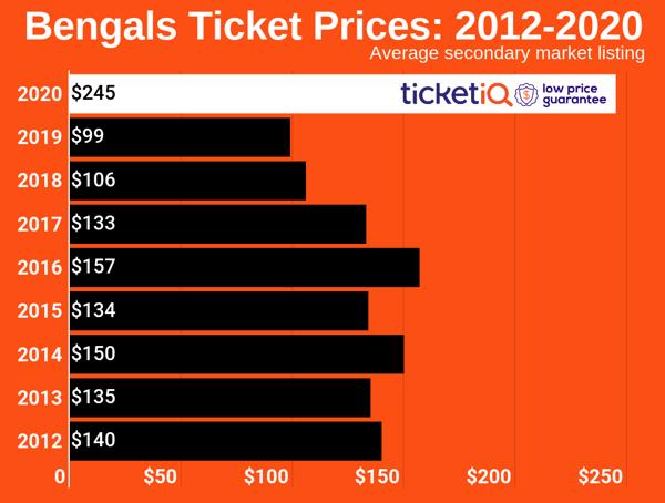 bengals-2012-2020