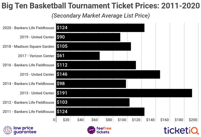 big-10-tournament-tickets-2010-2020-2