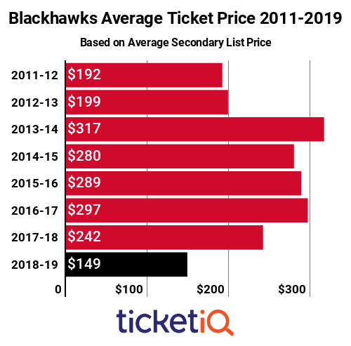 Blackhawks Tickets 2011-2019