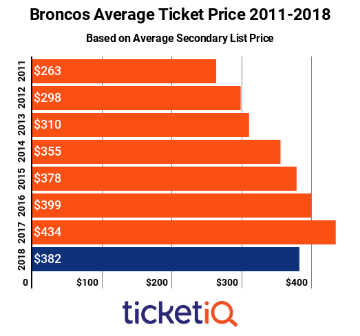 Broncos Tickets 2011-2018