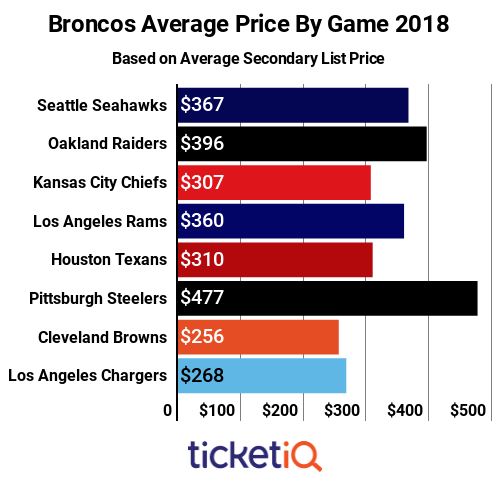 How To Find The Cheapest Denver Broncos Tickets + Face