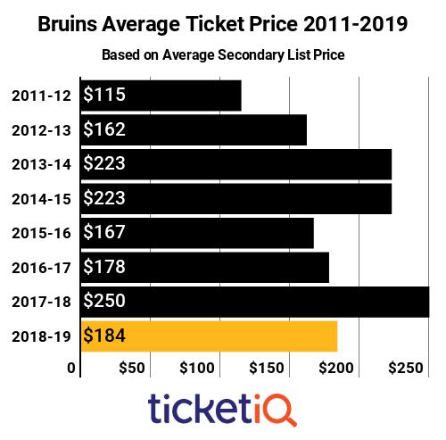 Bruins Ticket Prices 2011-2019