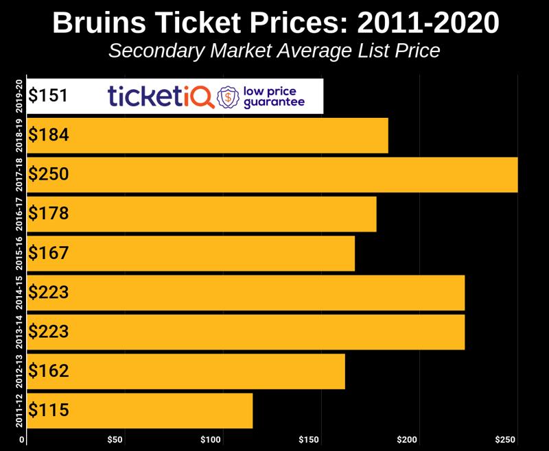 Bruins Ticket Prices